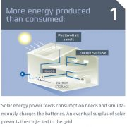 IMEON Synoptic 1 - More Energy Produced than consumed